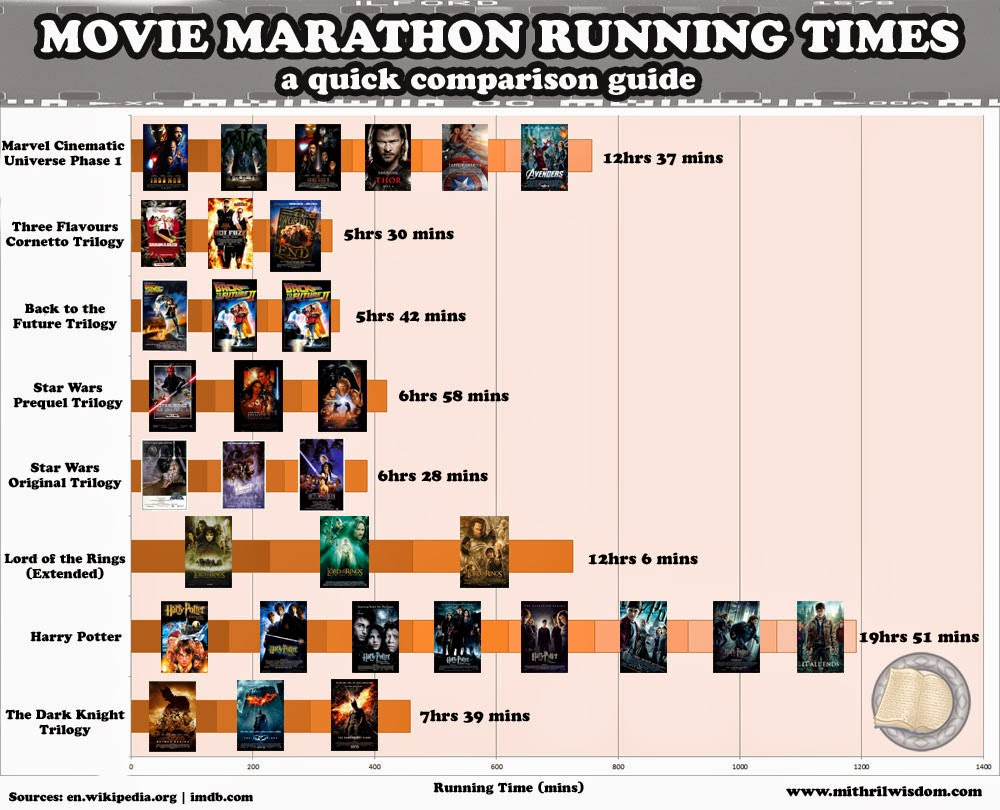 Movie Marathon Runtime Infographic