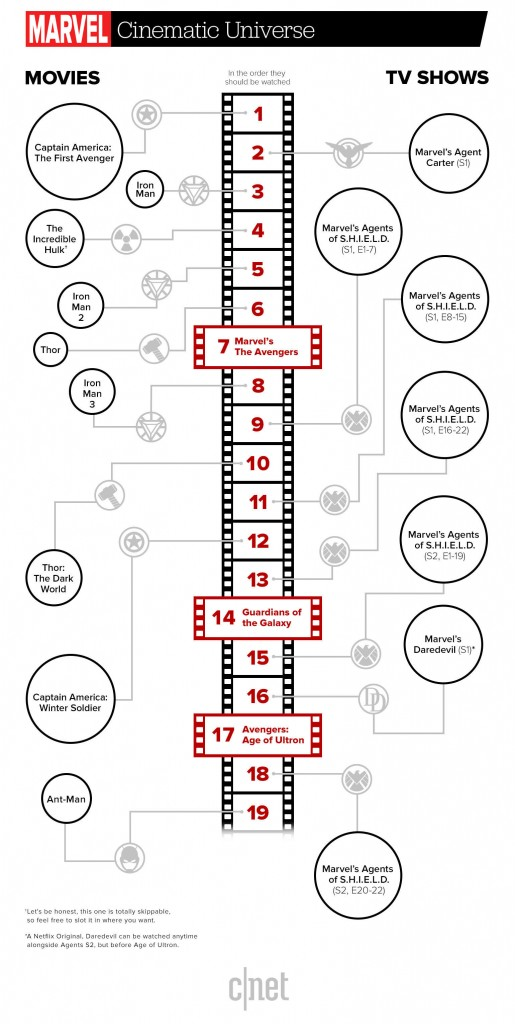 Marvel movies and TV in order