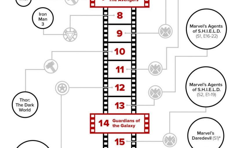 Correct Marvel Movie Marathon Timeline