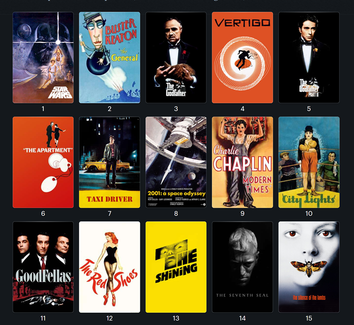 The top 15 most valuable movies on Letterboxd.