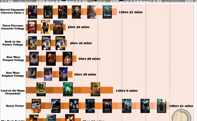 Movie Marathon Infographic