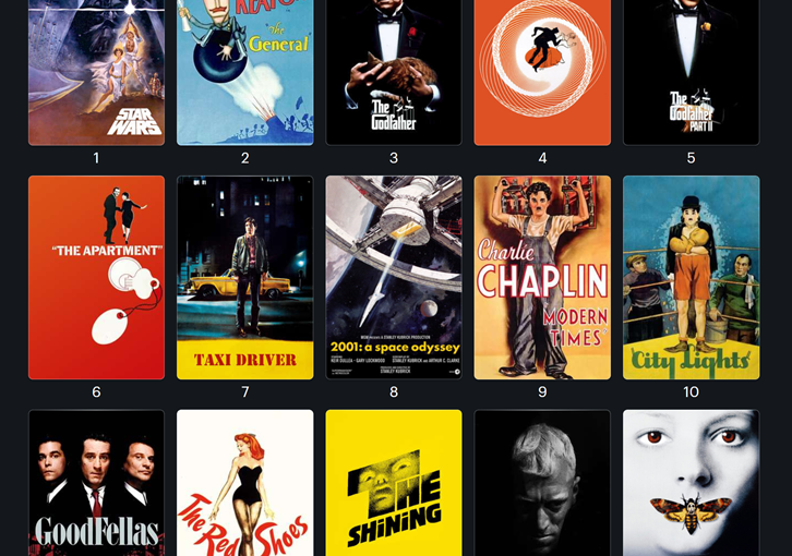 Most Valuable Movies on Letterboxd