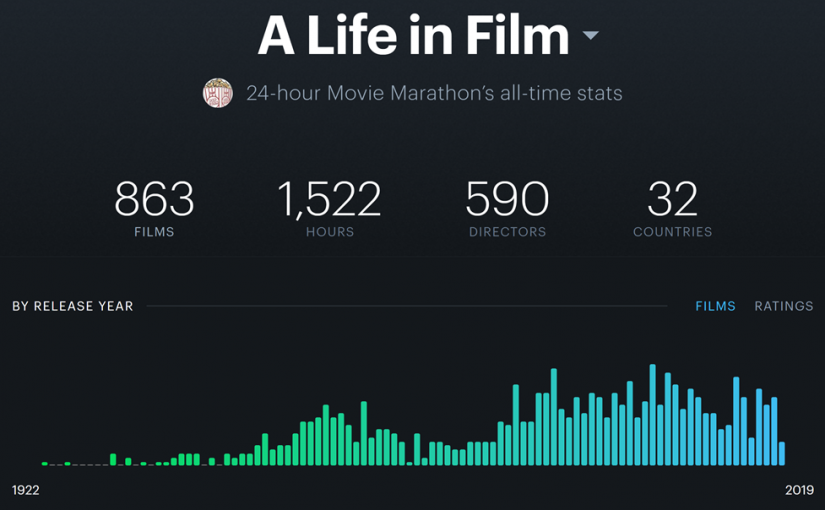 Tracking Movies With Letterboxd Pro